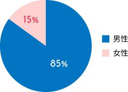 男性85% 女性15%